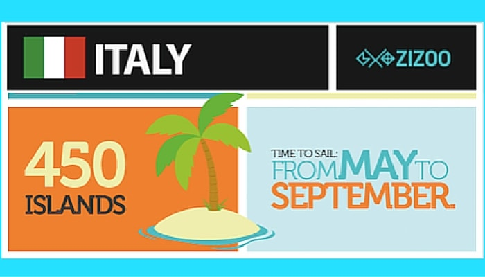 Sailing Amalfi Coast infographic