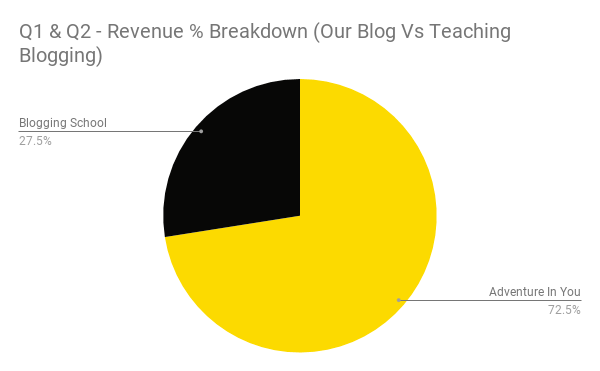 Q1 & Q2 - Revenue % Breakdown (Our Blog Vs Teaching Blogging)