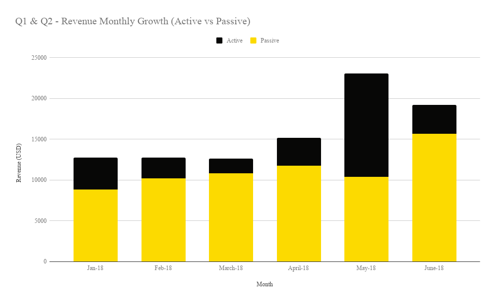 Q1 & Q2 - Revenue Monthly Growth (Active vs Passive)