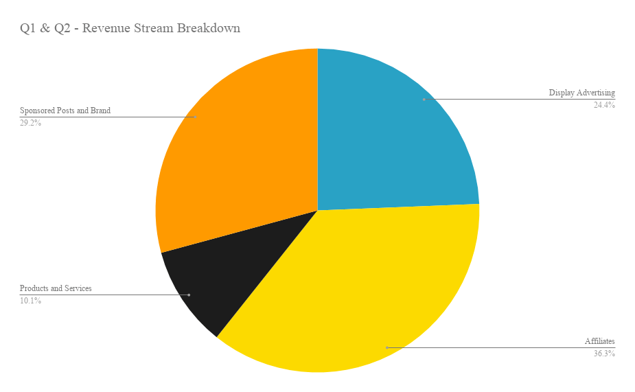 Q1 & Q2 - Revenue Stream Breakdown