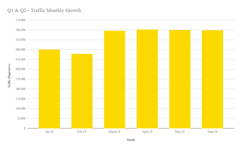 Q1 & Q2 - Traffic Monthly Growth