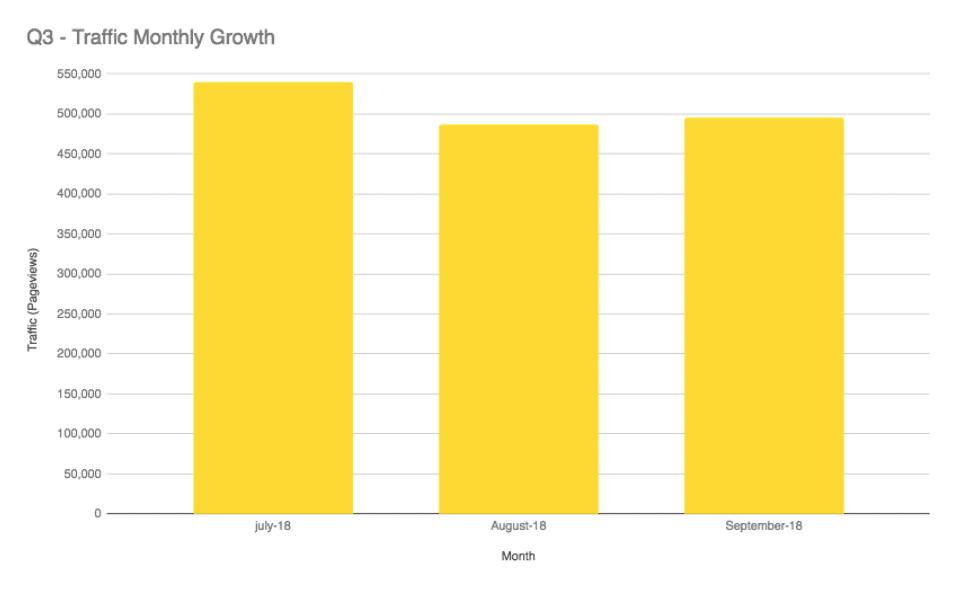 Q3 2018 traffic graph